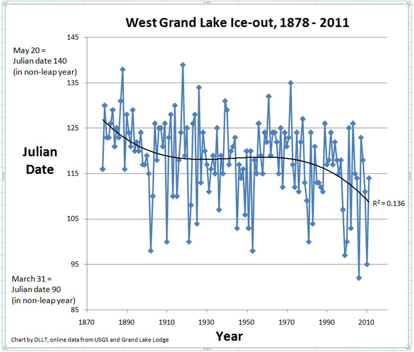 West Grand Ice Out Chart