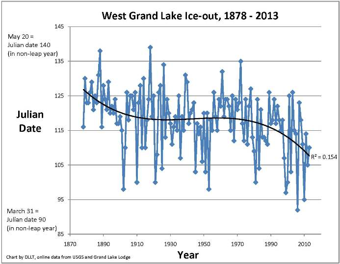 West Grand Ice Out Dates